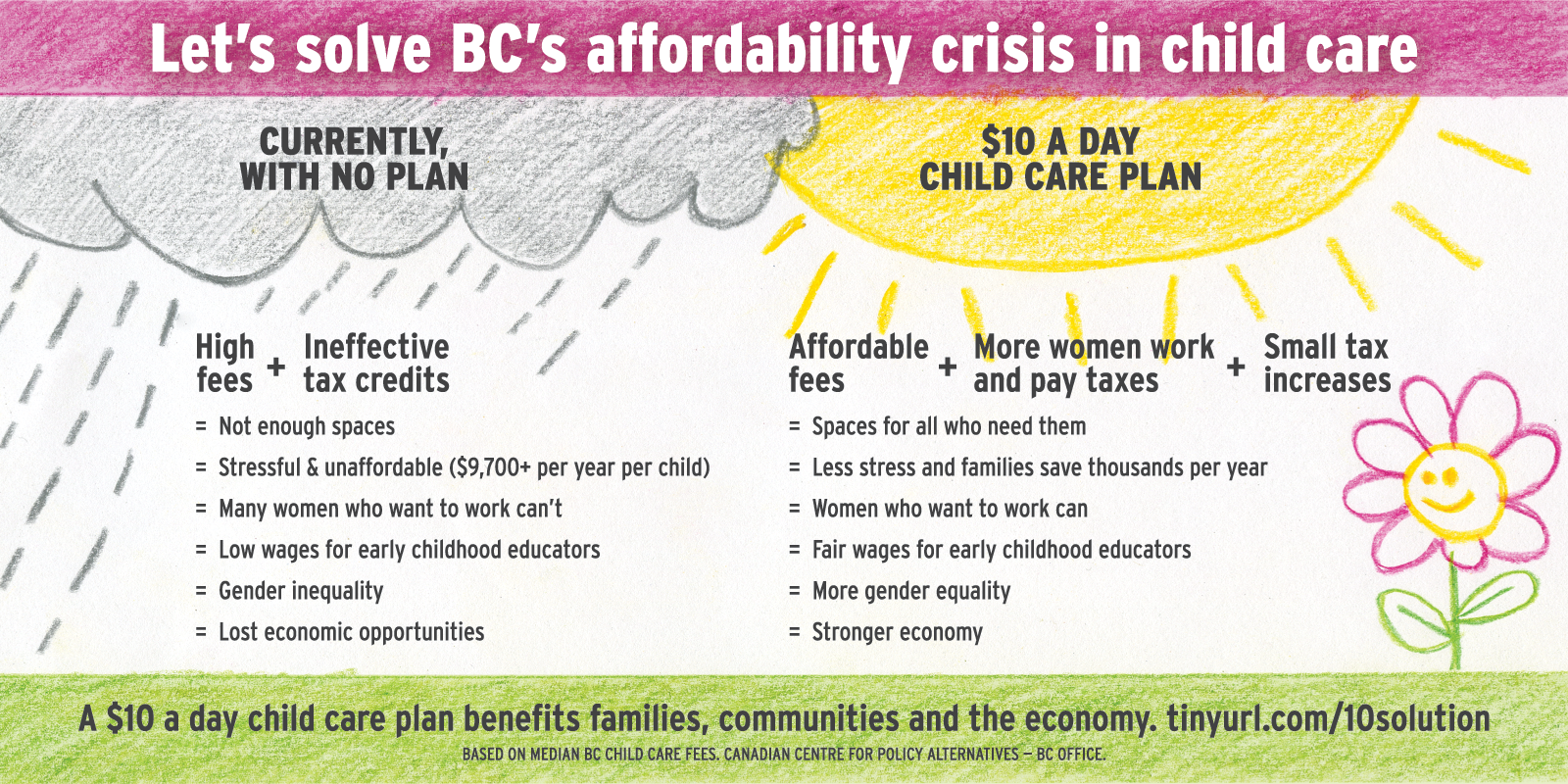 Infographic: BC can afford $10 a day child care