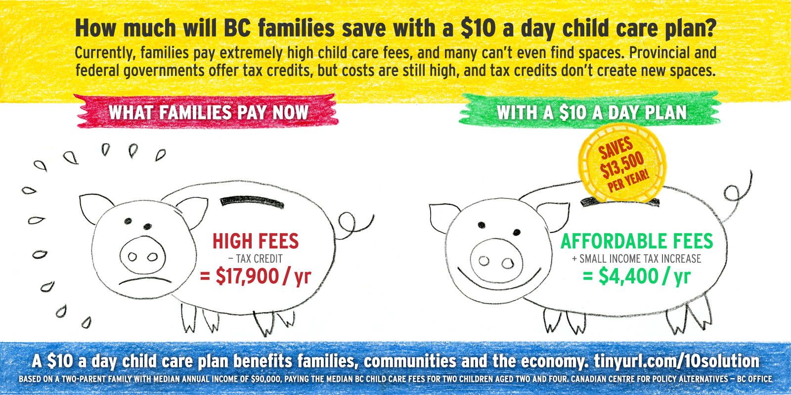 Infographic: How much will BC families save with $10 a day child care plan?