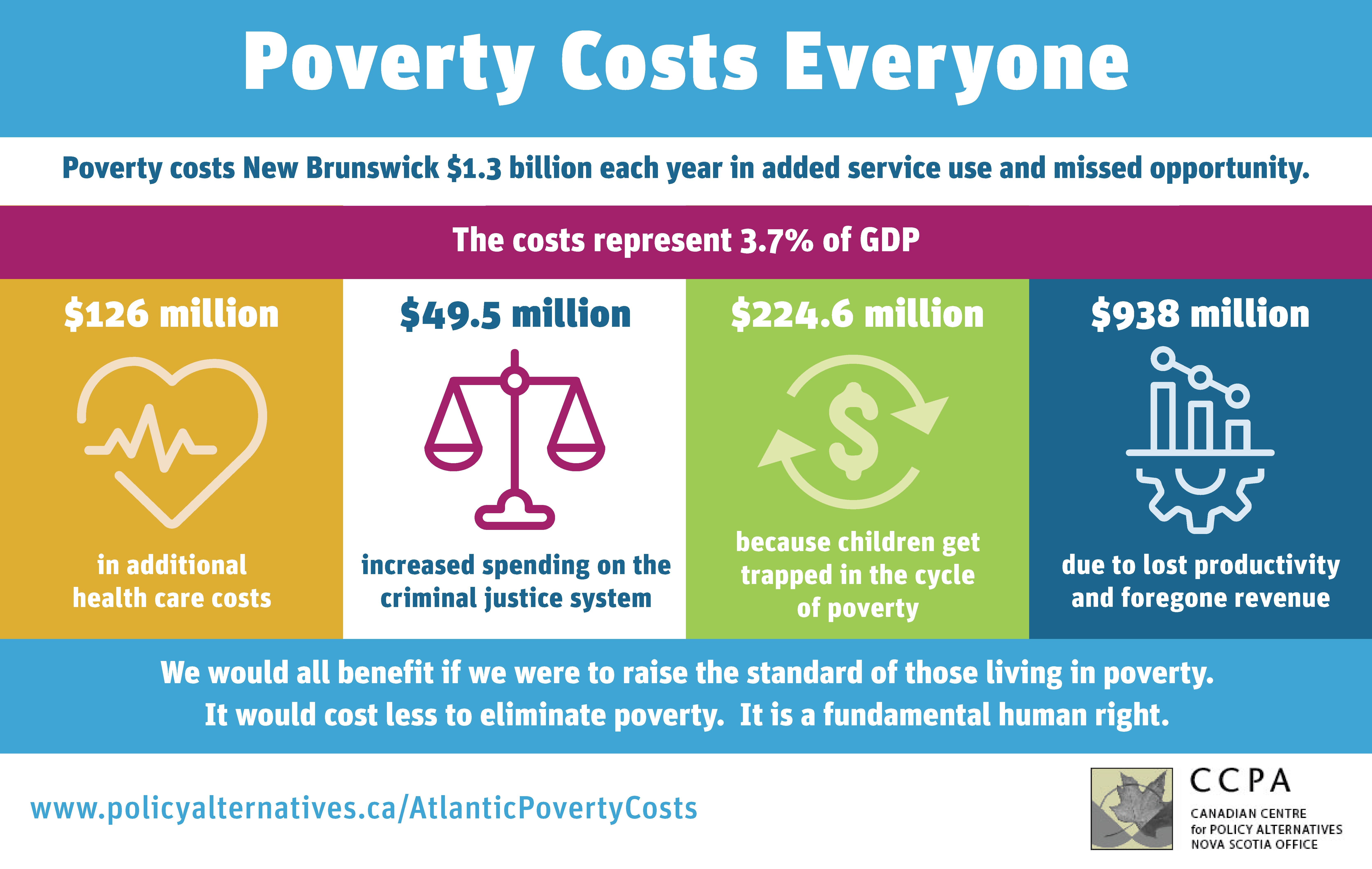 A graphic breakdown of poverty costs in New Brunswick in 2021.