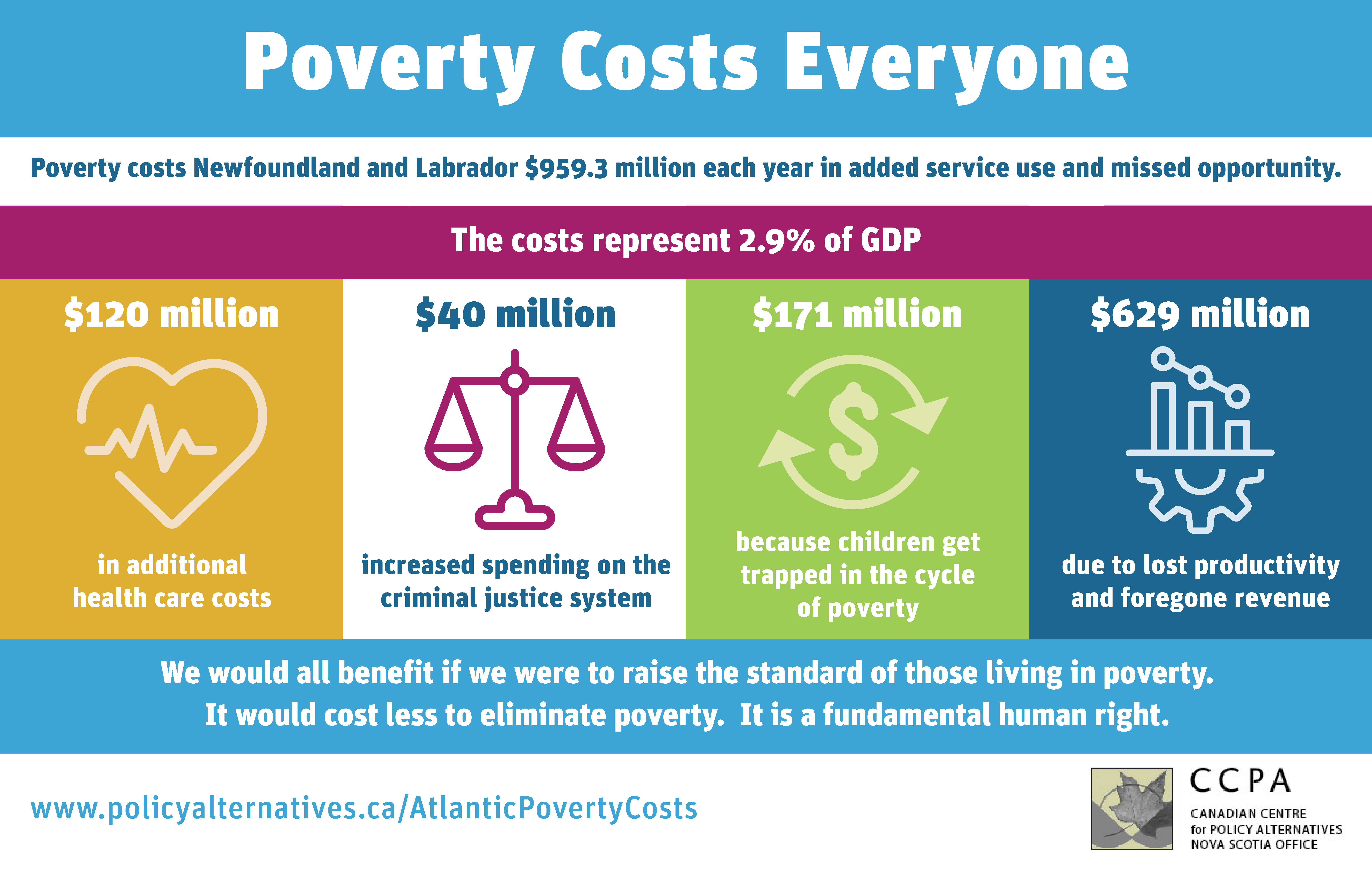 A graphic breakdown of poverty costs in Newfoundland and Labrador in 2021.