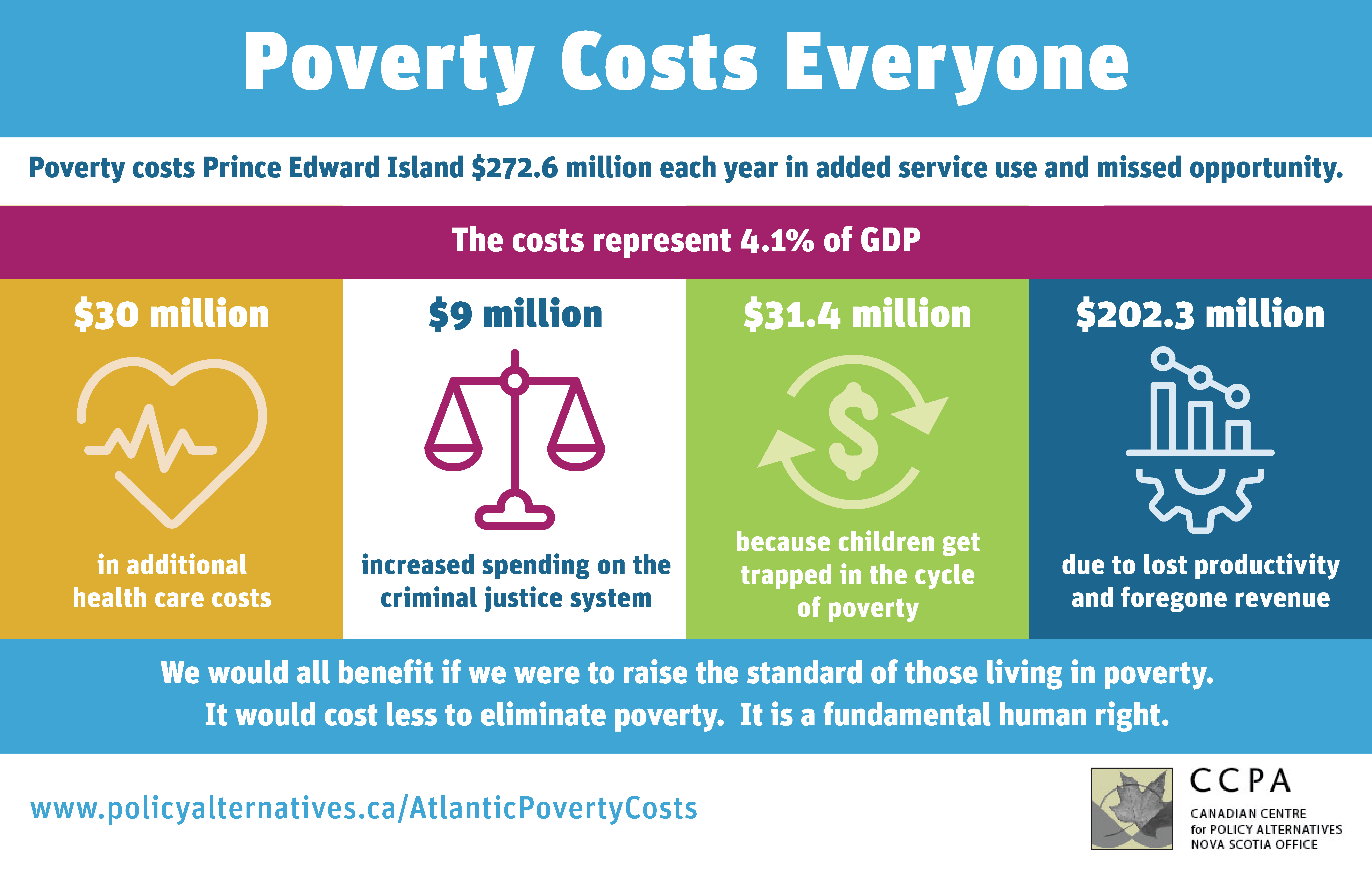 A Graphic showing poverty costs in Prince Edward Island in 2021.