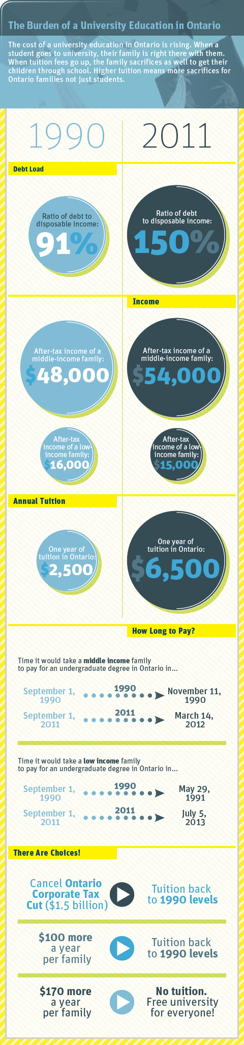 Infographic The Burden Of A University Education In