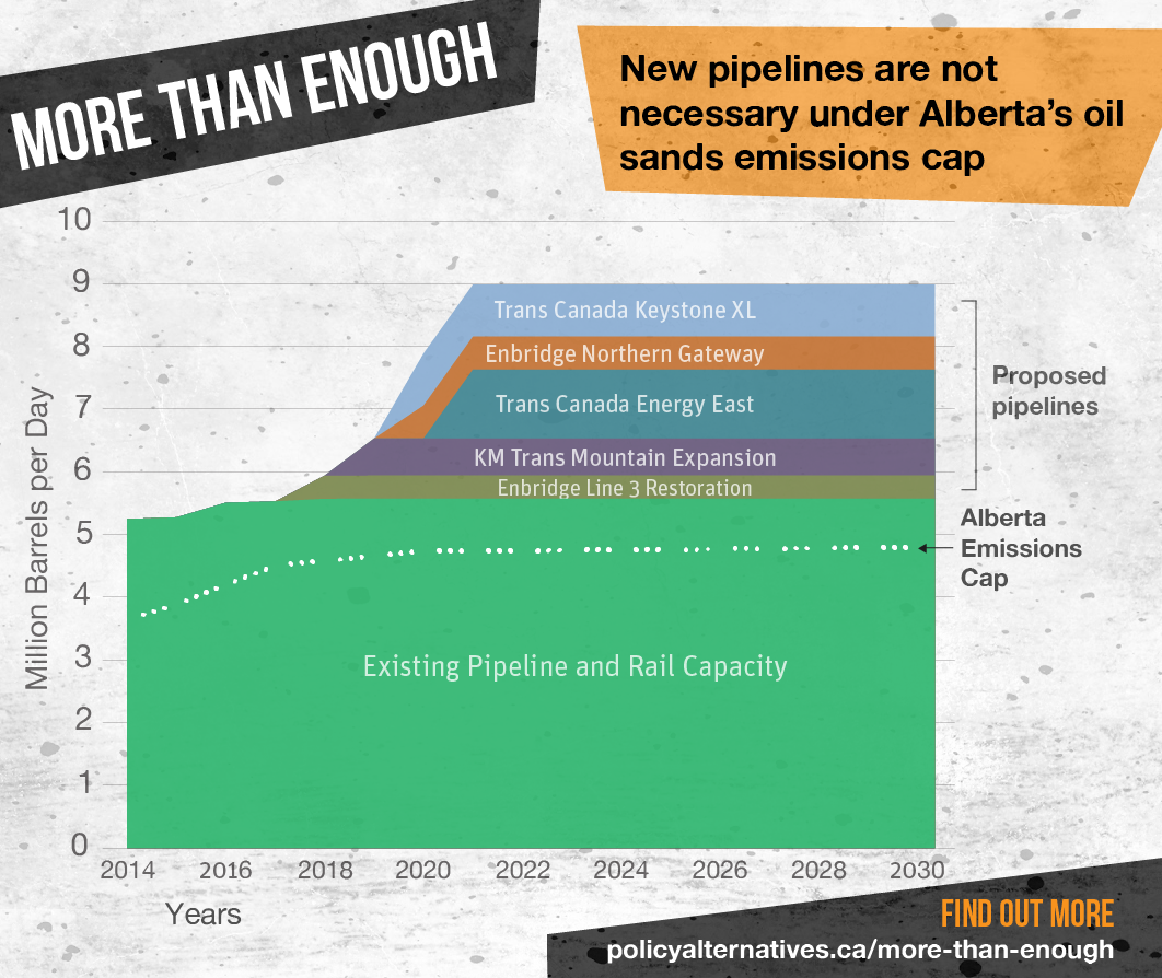 Graph illustrating that building additional pipelines would cause emission levels that exceed Alberta's Emissions Cap