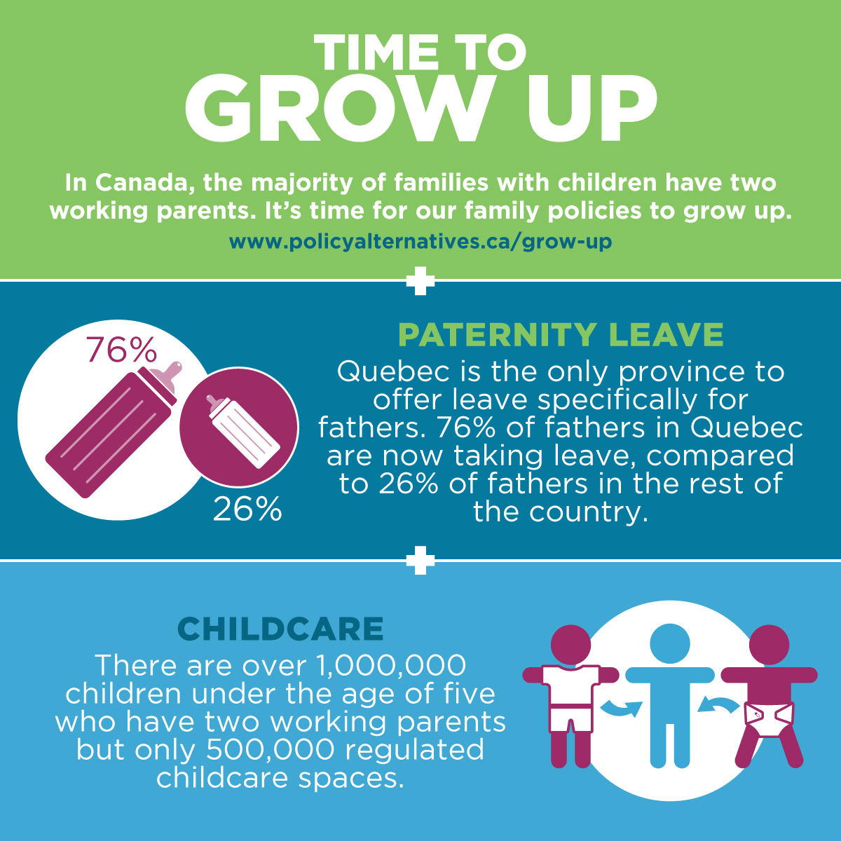 Time to Grow Up info graphic